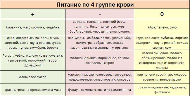 Дієта 1 група крові позитивна таблиця