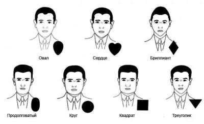 Чоловічі форми особи