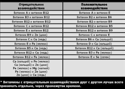 Фото-інструкція суміщення вітамінів